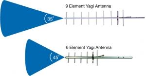 Element Yagi antenna
